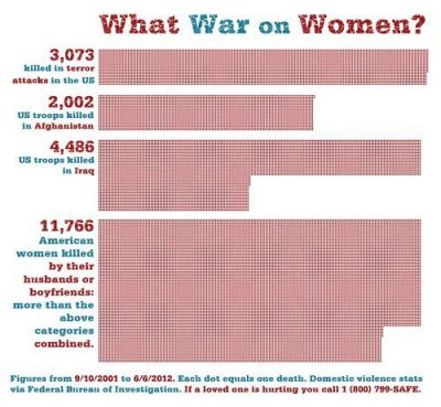 What war on women